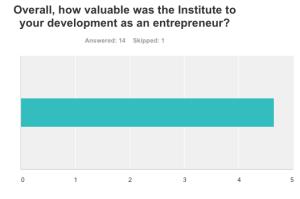 Value to entrepreneurs