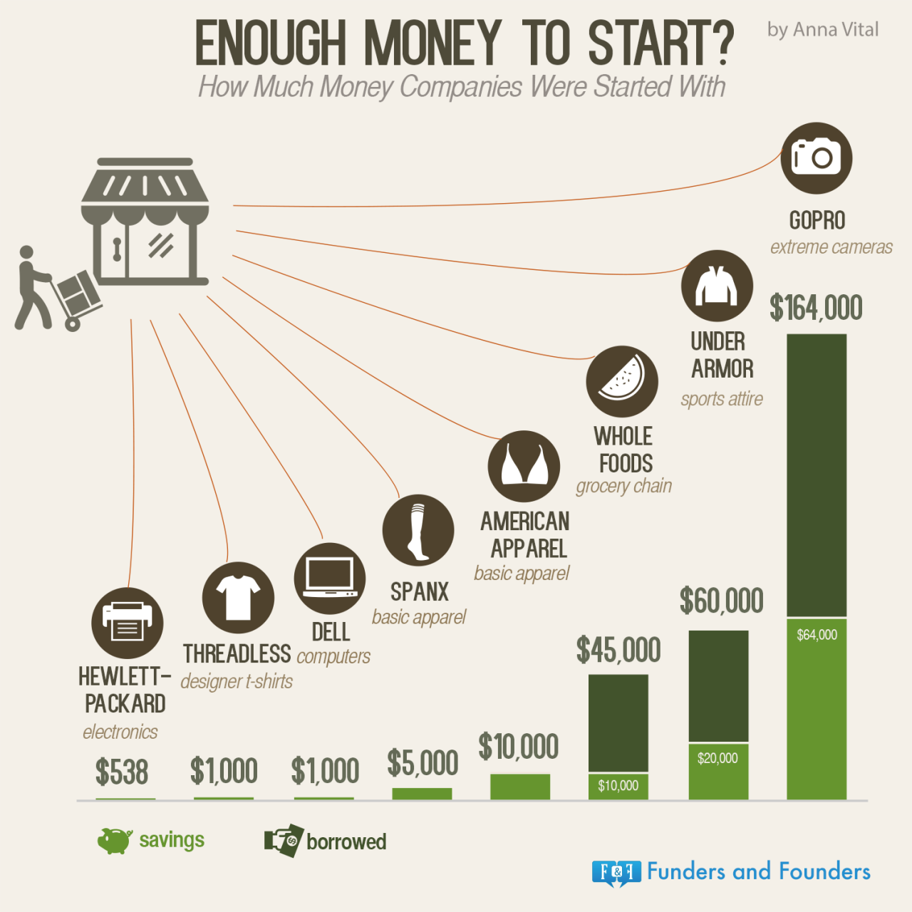 How Much Money Does Whole Foods Make A Year