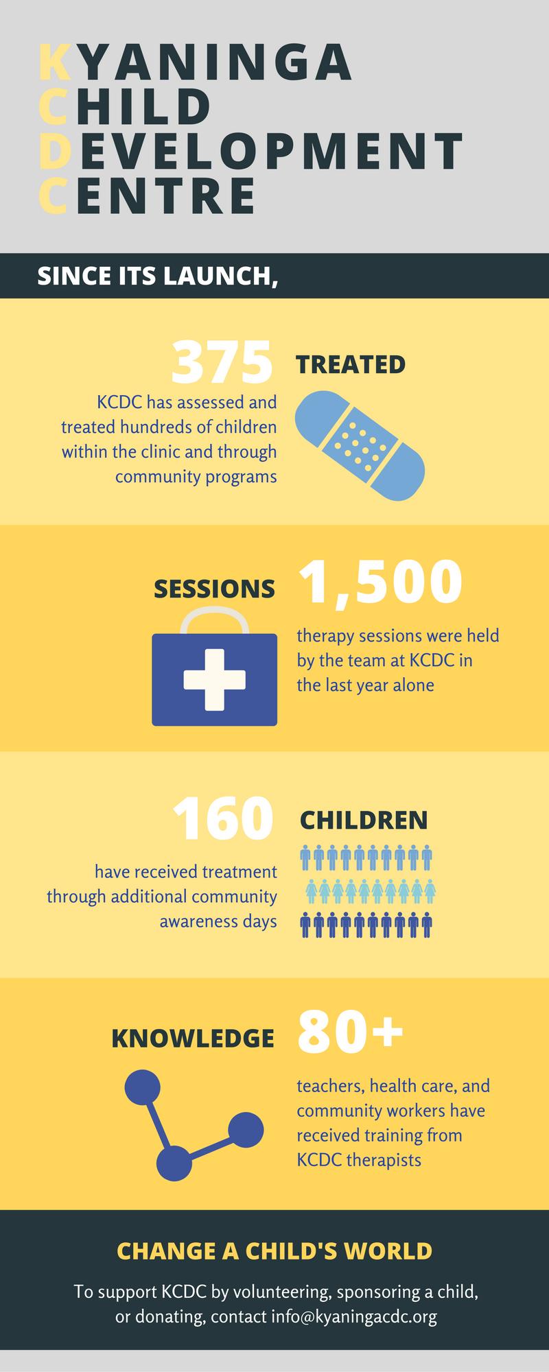 Resource: Kyaninga Child Development Centre