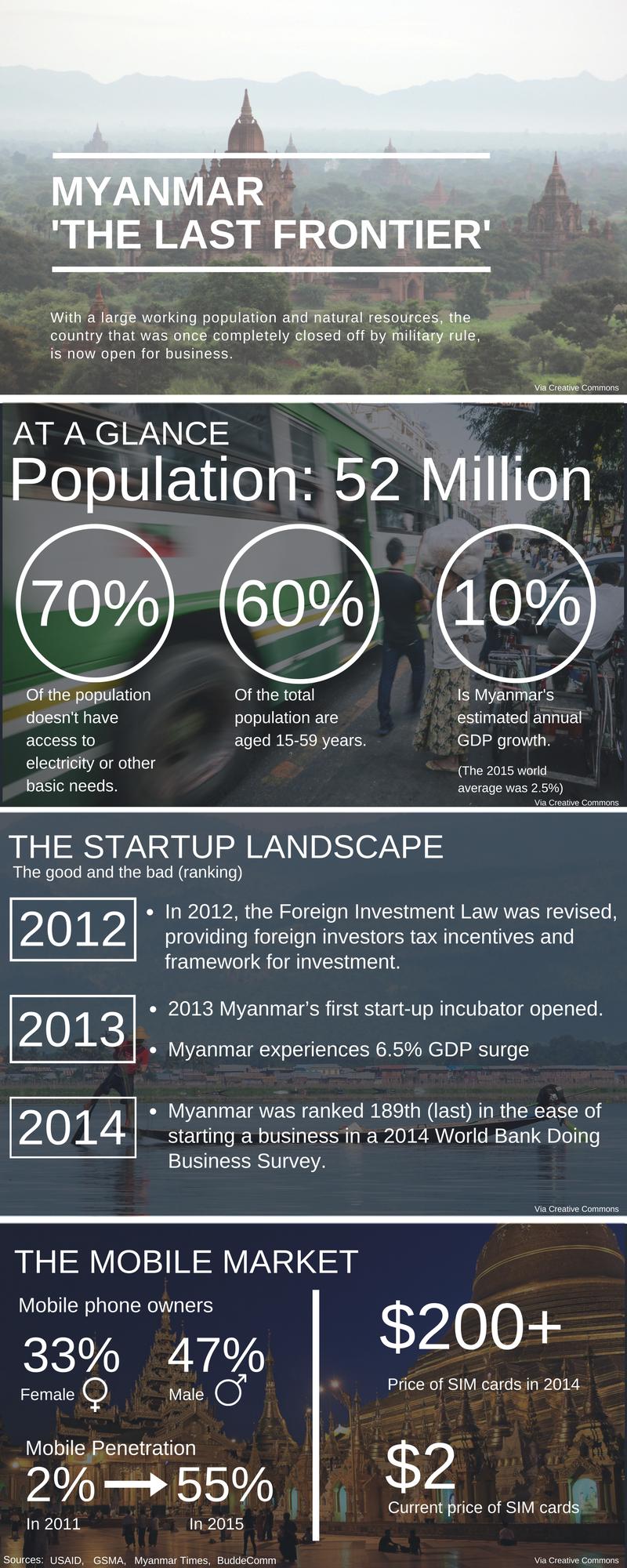 myanmar-infographic-1